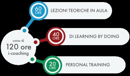 formazione coaching professionale